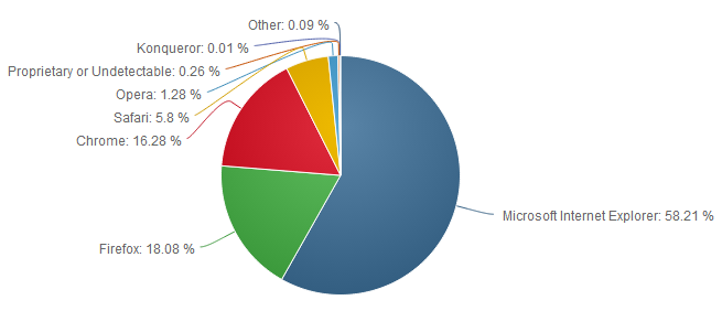 Internet Explorer and Chrome Market Share increase, Firefox drops